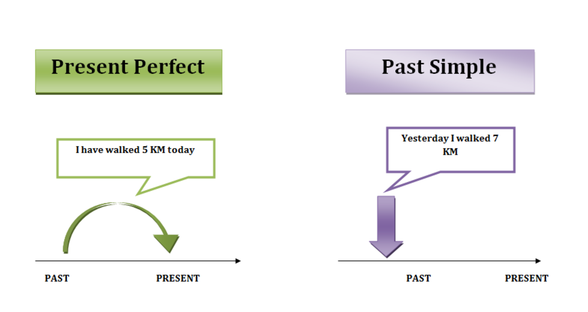 Difference Between Present Perfect Simple and the Past Simple | HubPages