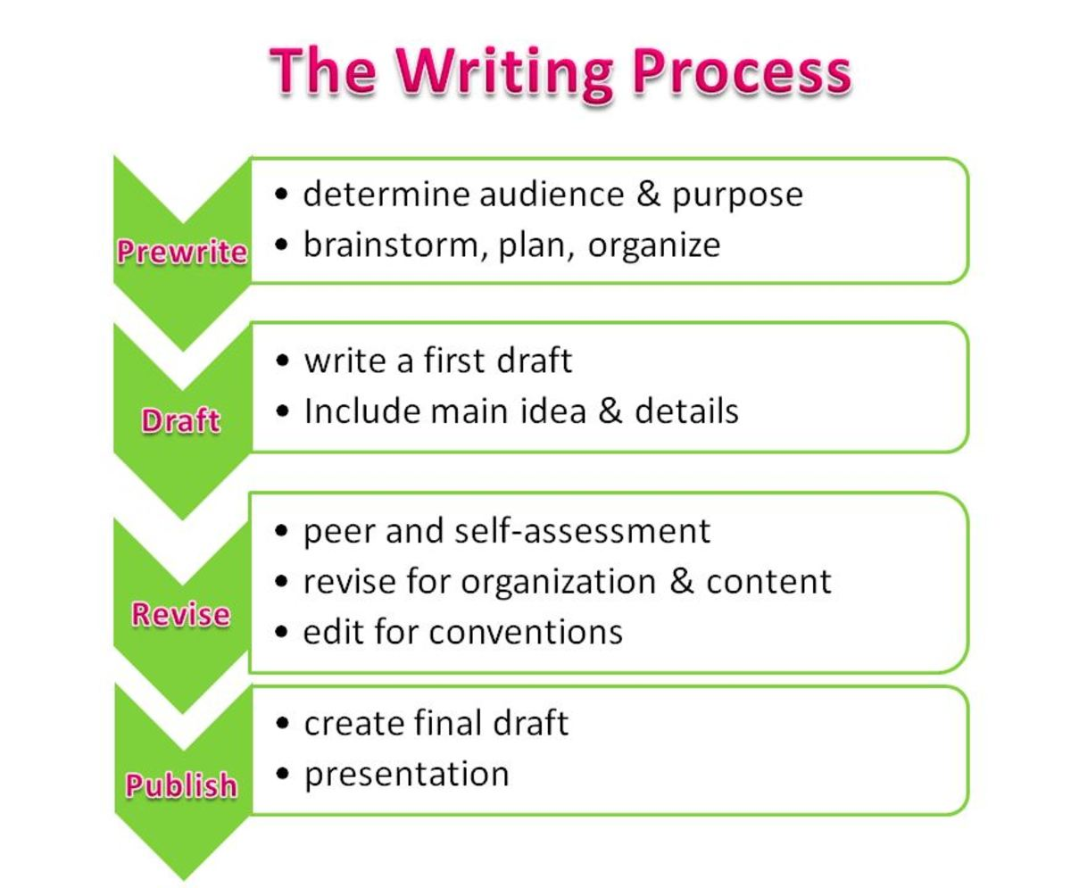 Describe how the writing process benefits essay development