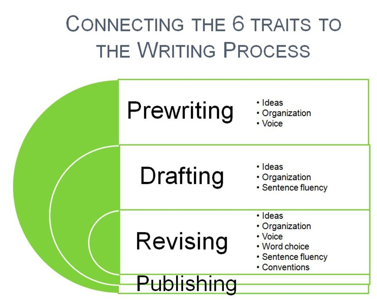 6 steps of the writing process Help your child use the writing process in every grade and learn how writing process steps can improve writing skills.