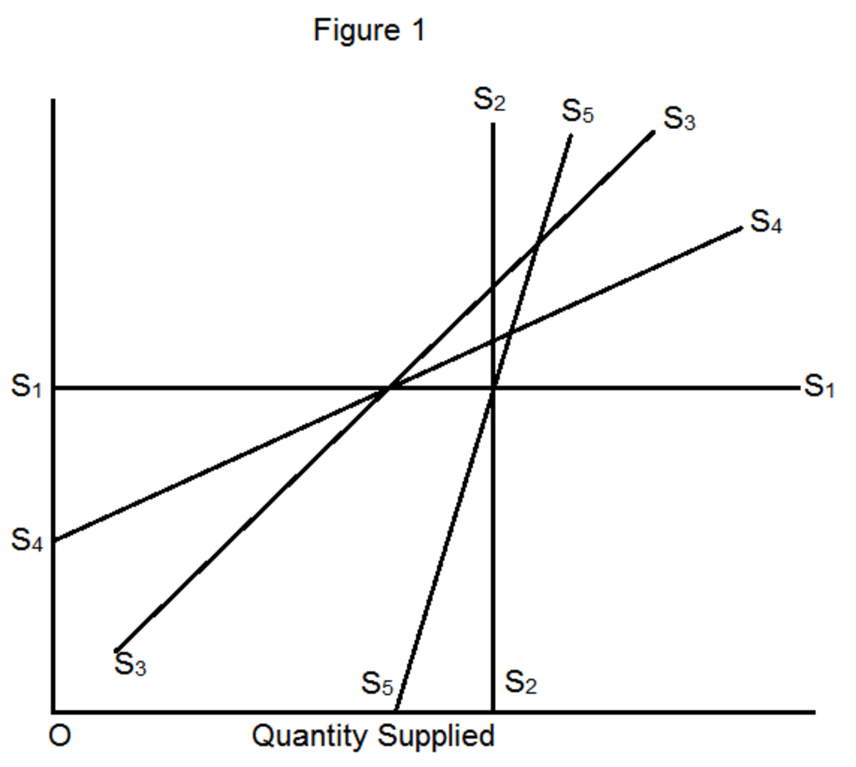 Determinant of supply elasticity