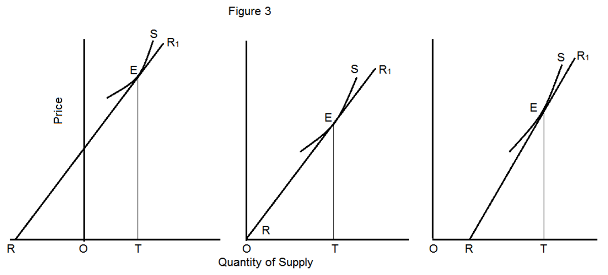elasticity-of-supply-meaning-types-measurement-determinants-and-significance