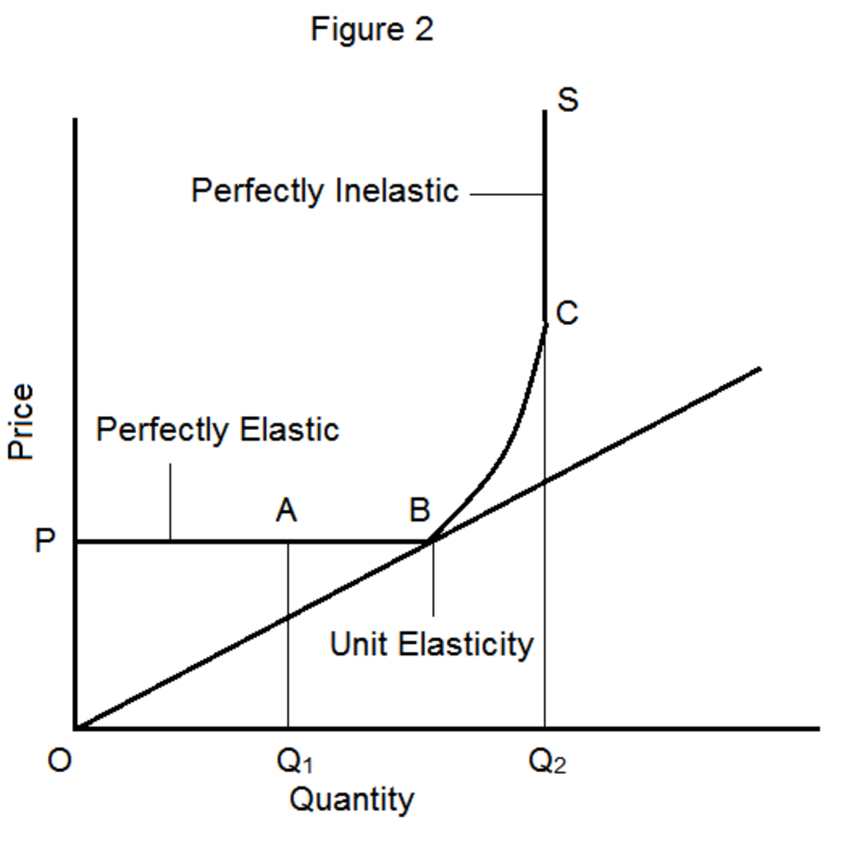 Premise Indicator Words: Elasticity Of Supply: Meaning, Types, Measurement