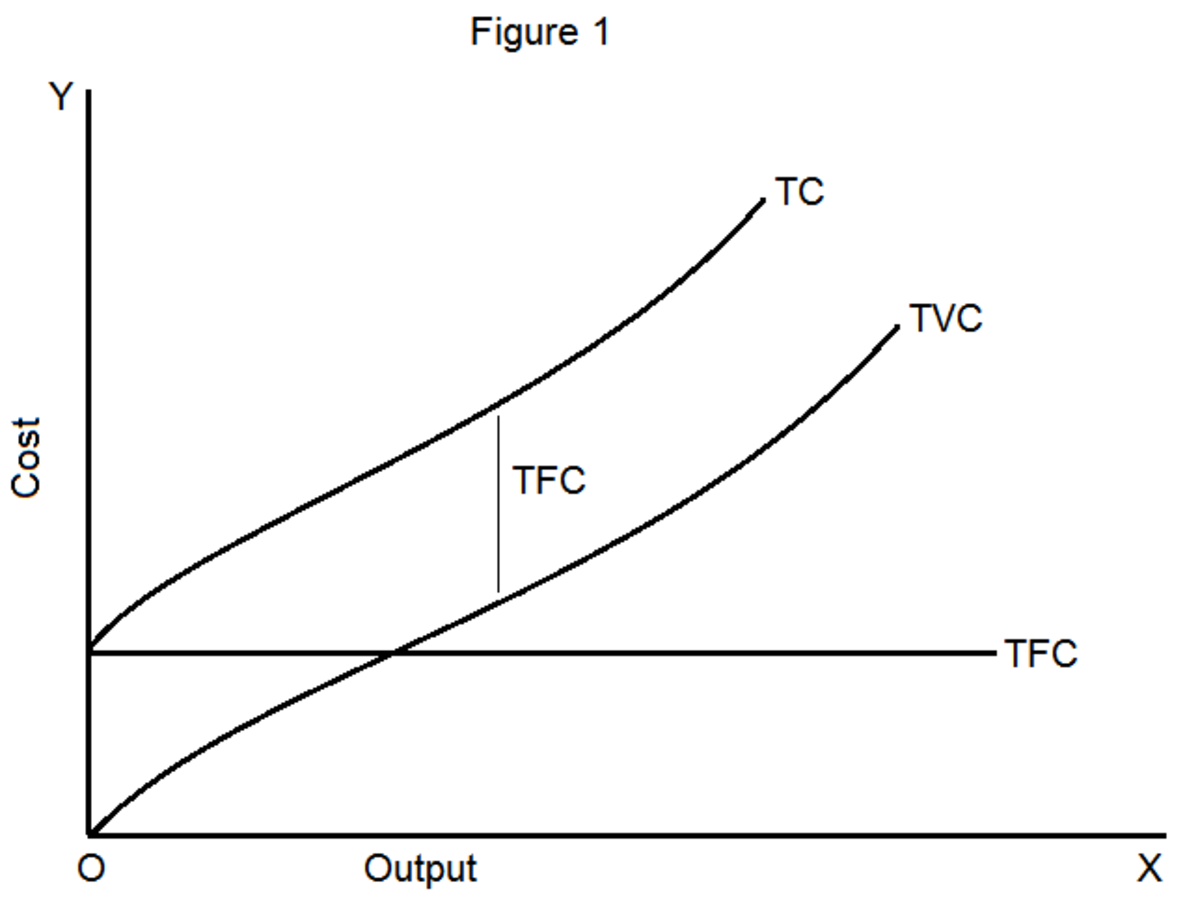 Short-Run Average and Marginal Cost Curves