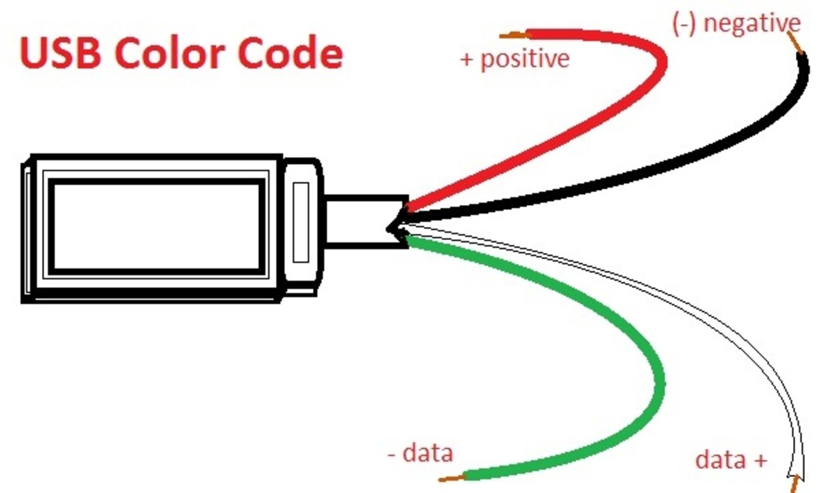 usb wire color code and the four wires inside usb wiring hubpages rh hubpages com usb wiring color code blue yellow green white usb 2.0 wiring color codes