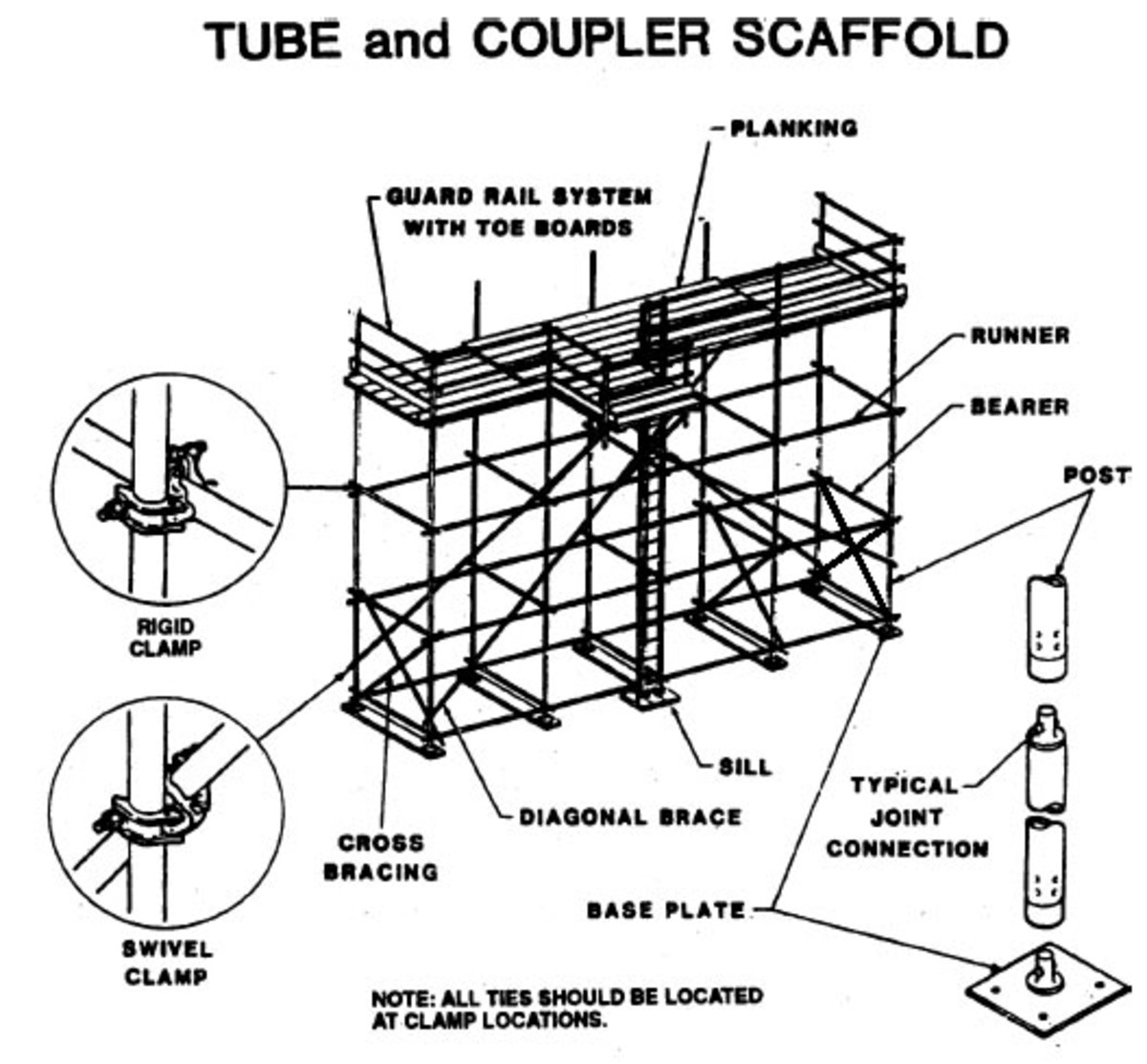 Scaffolding 101 What You Need To Know Hubpages