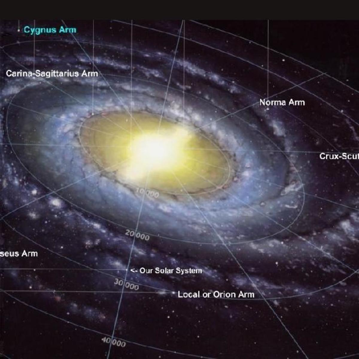 """The Milky Way's Arms Are Splayed In response To A """"Punch"""" From Another galaxy. When all that dark matter first smacked into the Milky Way, 80 percent to 90 percent of it was stripped off. That first impact triggered instabilities that were amplified,"""