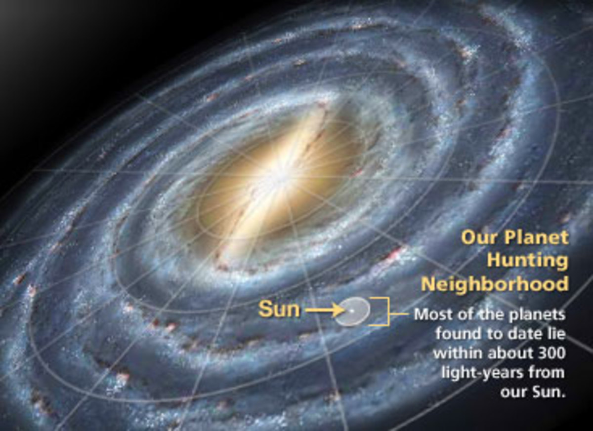 The situation of our Sun  in the Milky Way Spiral Galaxy