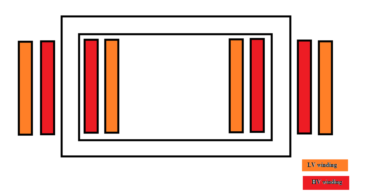 classification-of-transformers