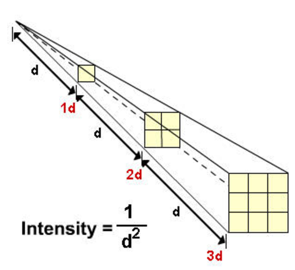 IMAGE 7: Inverse Square Law