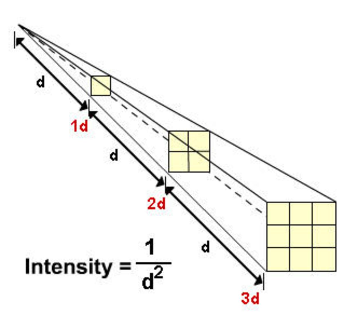 IMAGE 7: Inverse Square Law