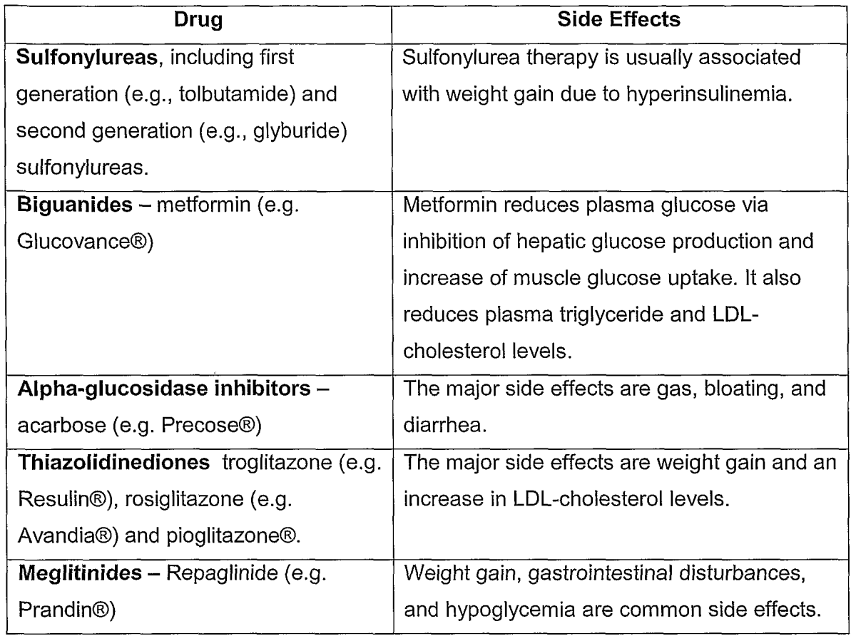 Type 2 Diabetes oral medications and their side effects