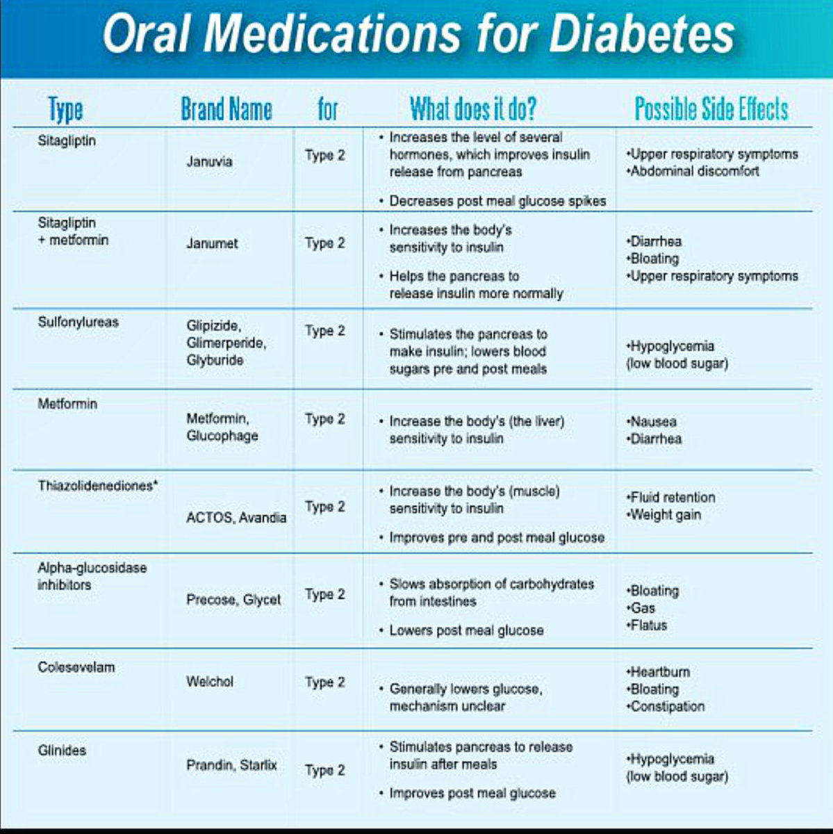 Another photo showing oral medications for Type 2 Diabetes and their side effects.