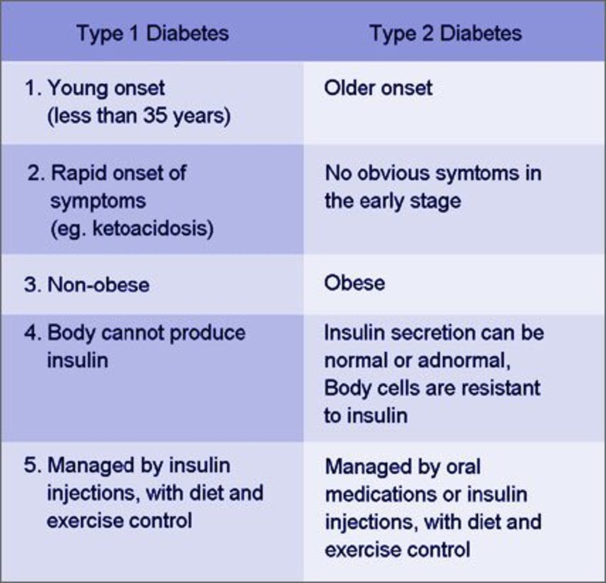 Comparison chart Type 1 vs Type 2 Diabetes