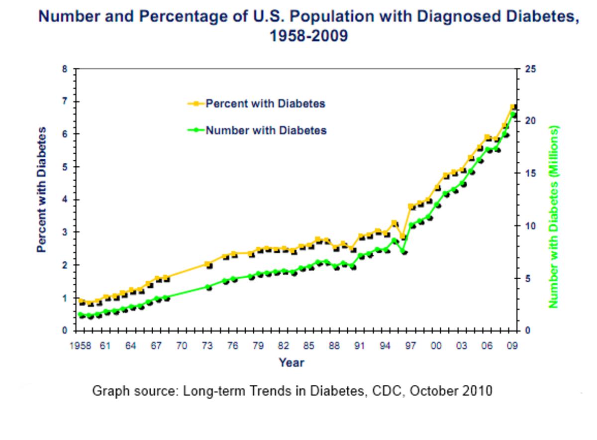 Increased incidence of diabetes 1958-2009