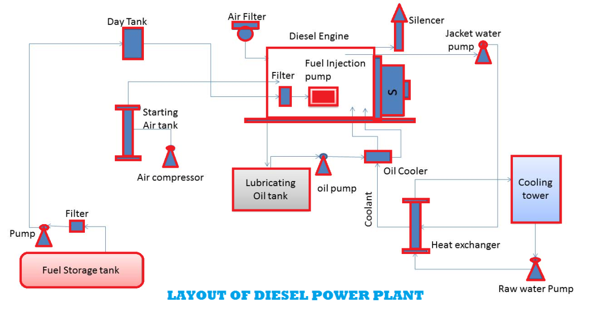 Diesel Power Plants Hubpages