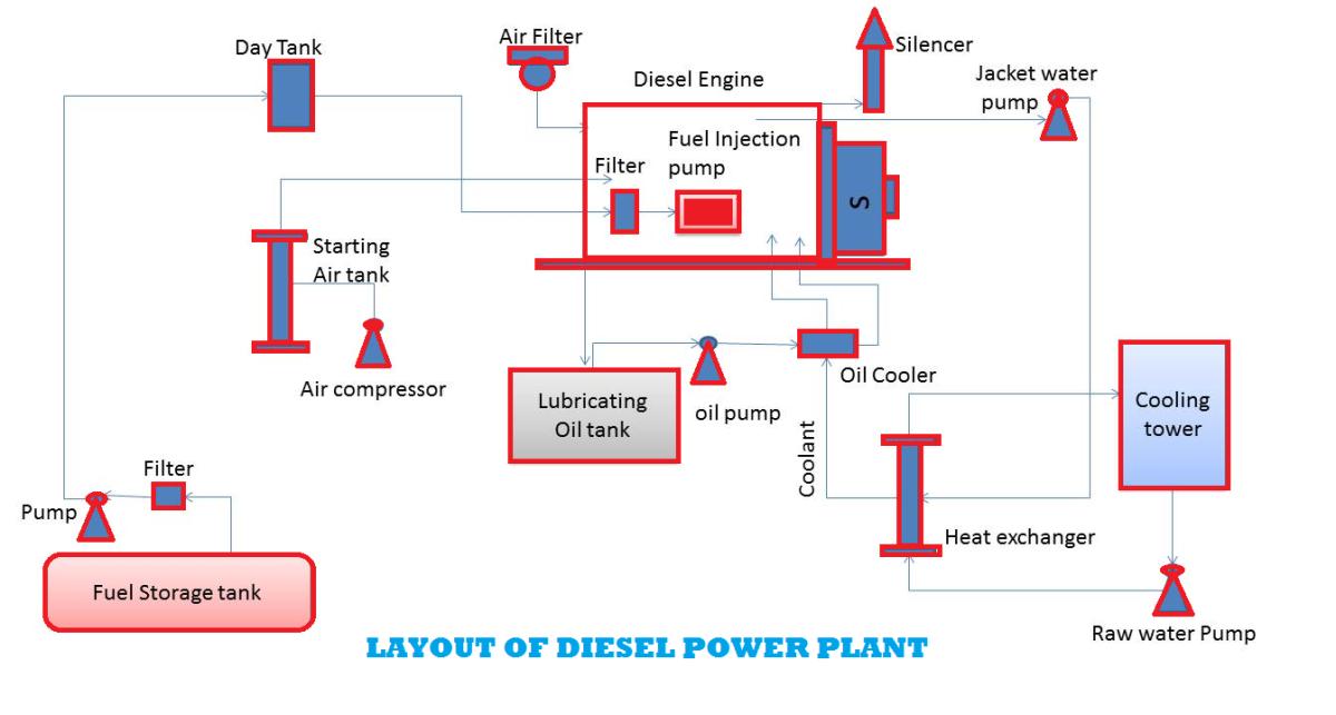 diesel power plants hubpages rh hubpages com diesel engine power plant block diagram cooling diesel engine power plant layout