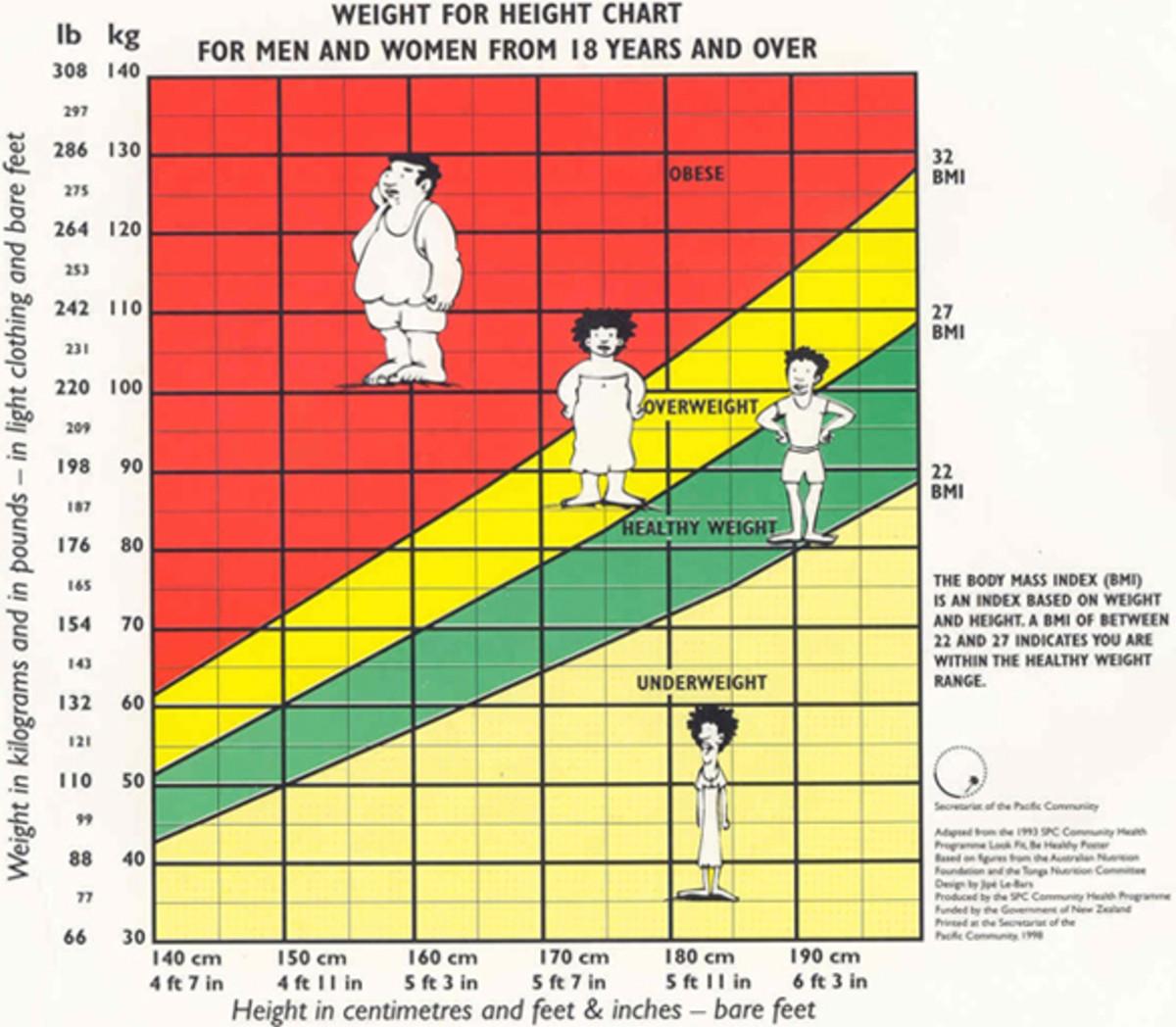 Those BMI folks are so droll!