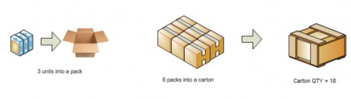 How a carton is formed