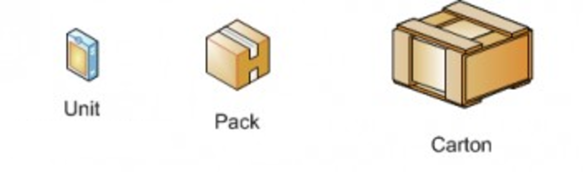 Item, Pack and Carton