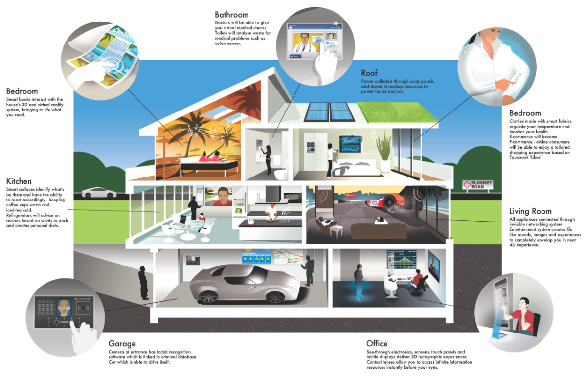 Smart Home Technology learn home automation   books, courses and more on smart home