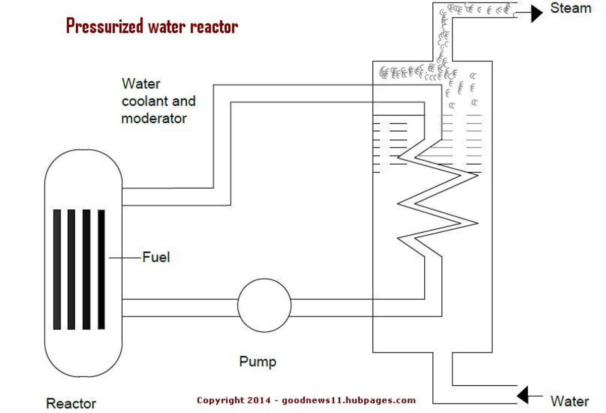 Pressurized Heavy Water reactor