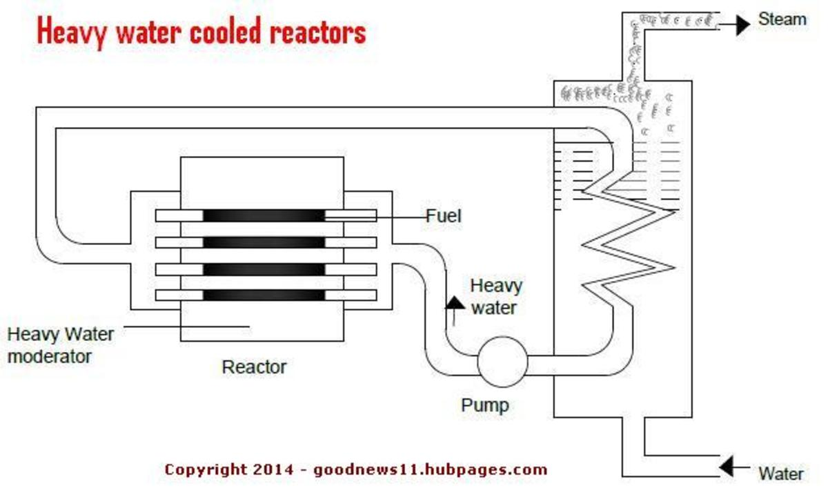 Heavy water (Deuterium monoxide) Reactors