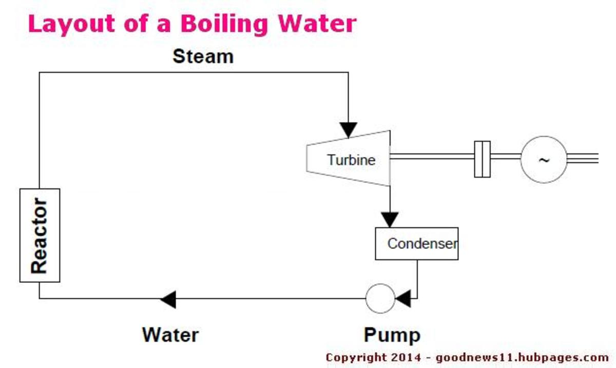 Layout of a Boiling Water Reactor