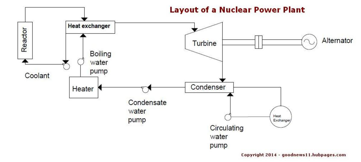 layout-construction-working-and-classification-of-a-nuclear-power-plant