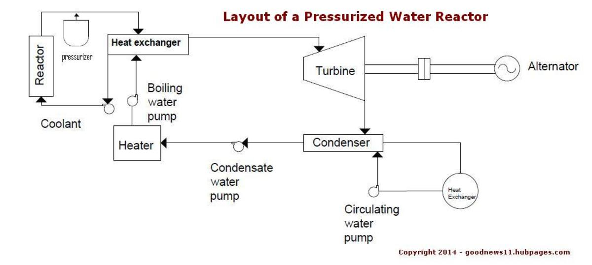 Layout of a Pressurized Heavy Water reactor