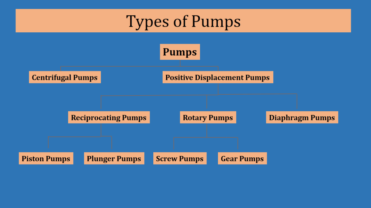 Types of Pumps - Centrifugal Pumps
