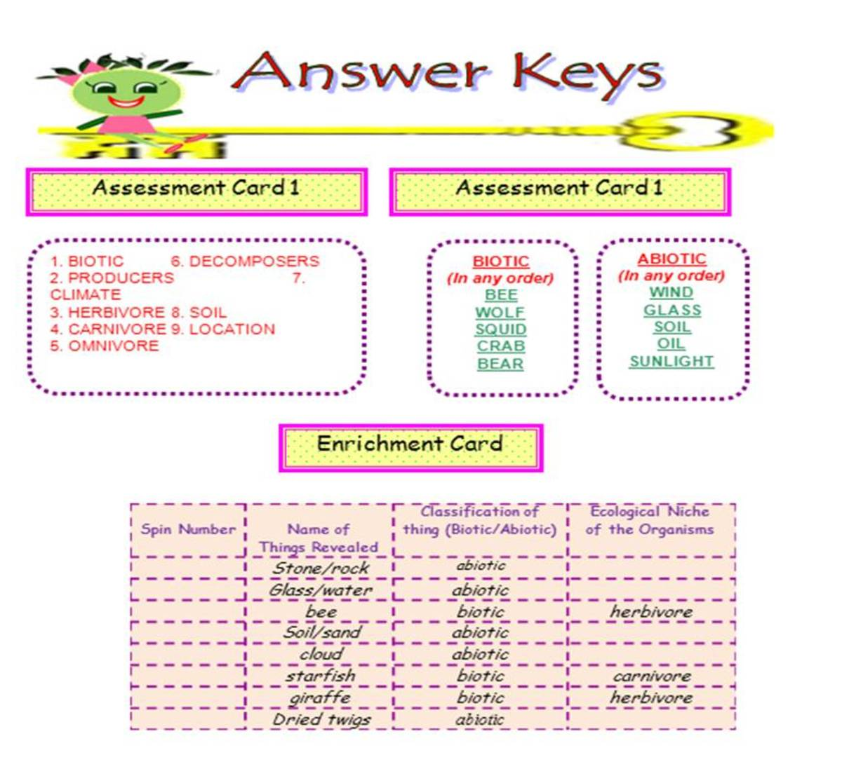 Answer keys include all the correct and possible answers to the activities included in the SIM.