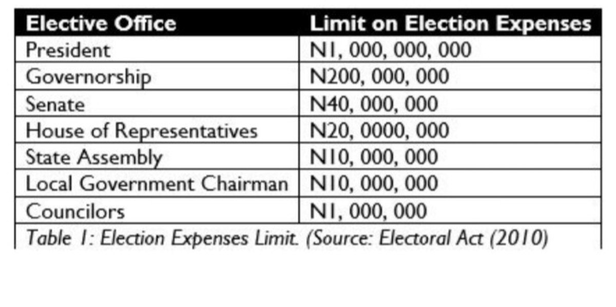 The limit political candidates are allowed to spend during election.