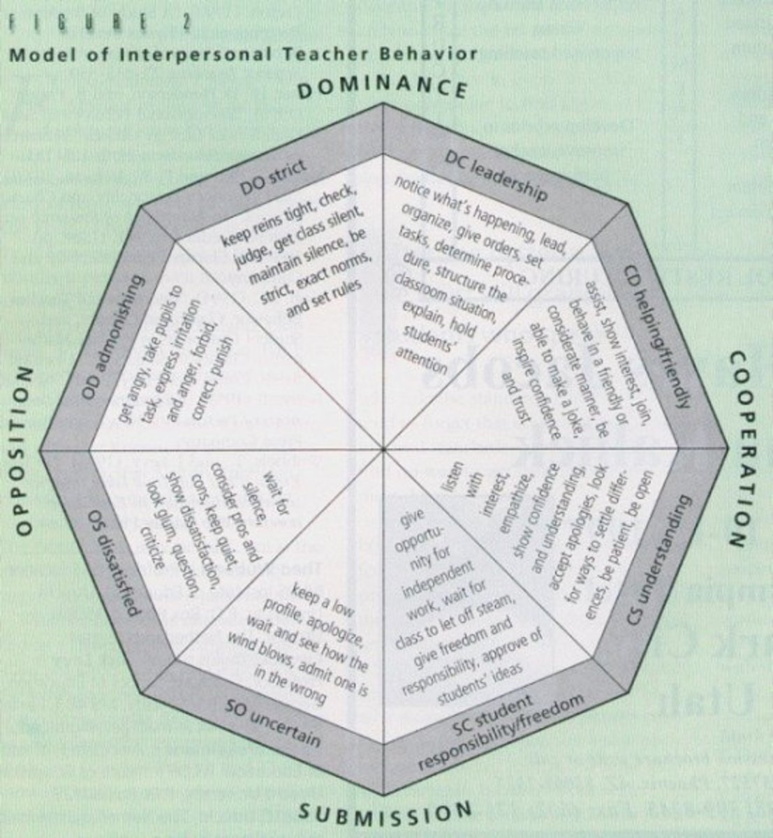 Models of interpersonal teacher behaviour