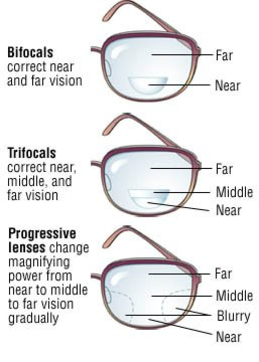 Bifocals, Trifocals and Progressive - Vision Zones