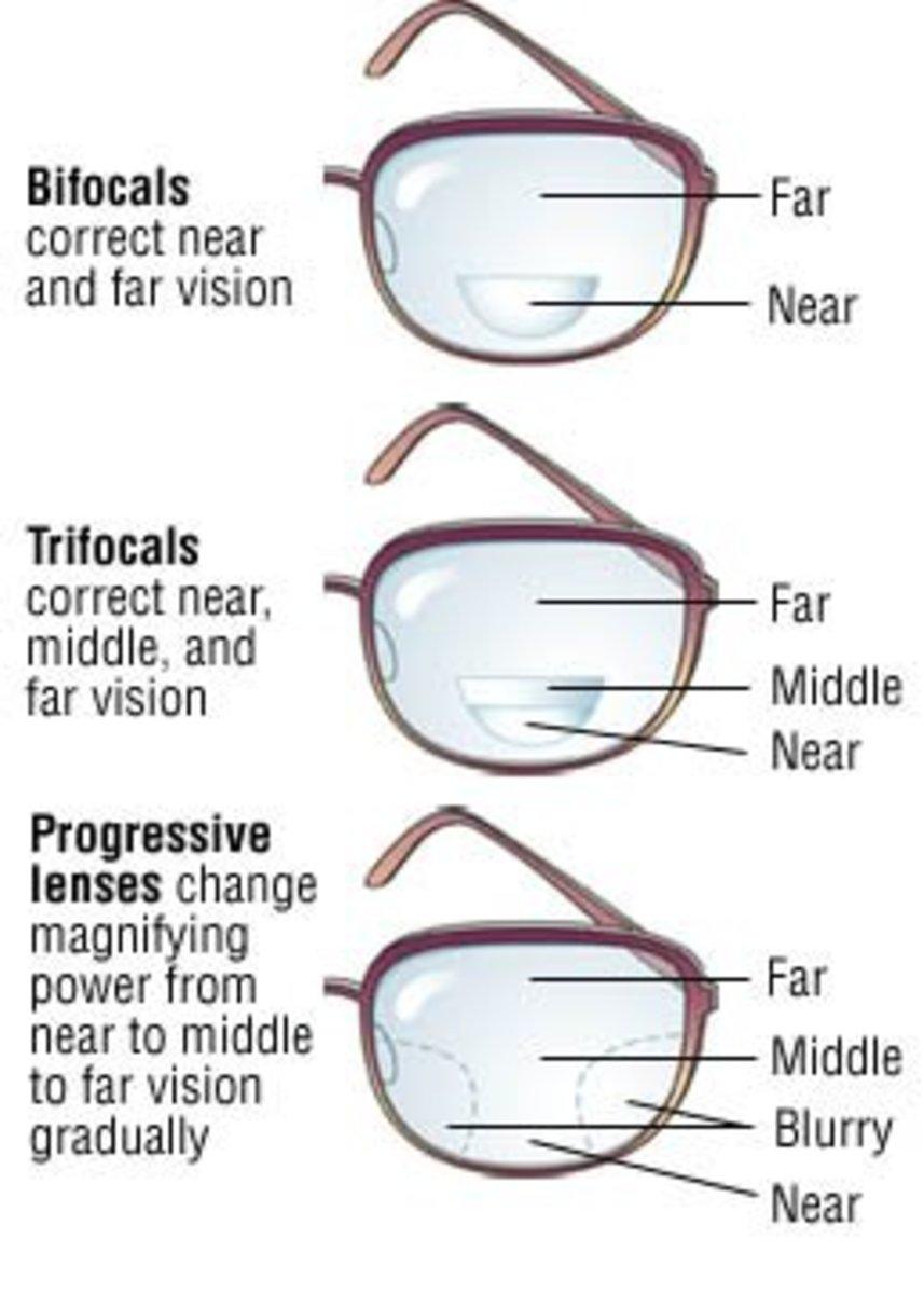 Bifocals, Trifocals and Progressive - Vision Zones