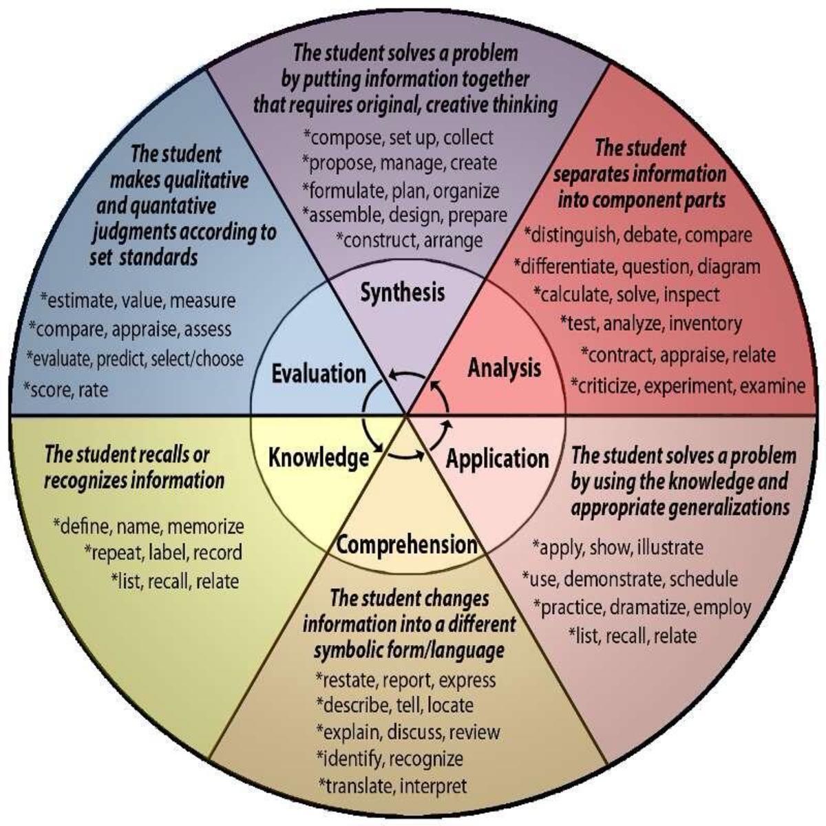Benjamin Bloom's Wheel of exploring knowledge domains