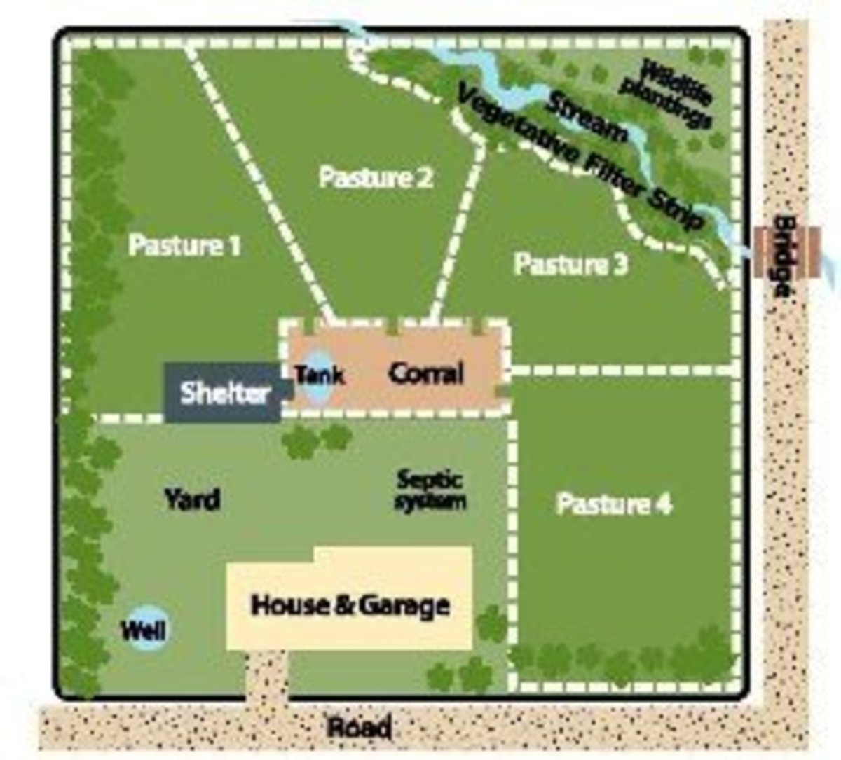 Here is a simple rotational pasture plan that could be implemented easily for chickens if you swapped out the corral with a coop.