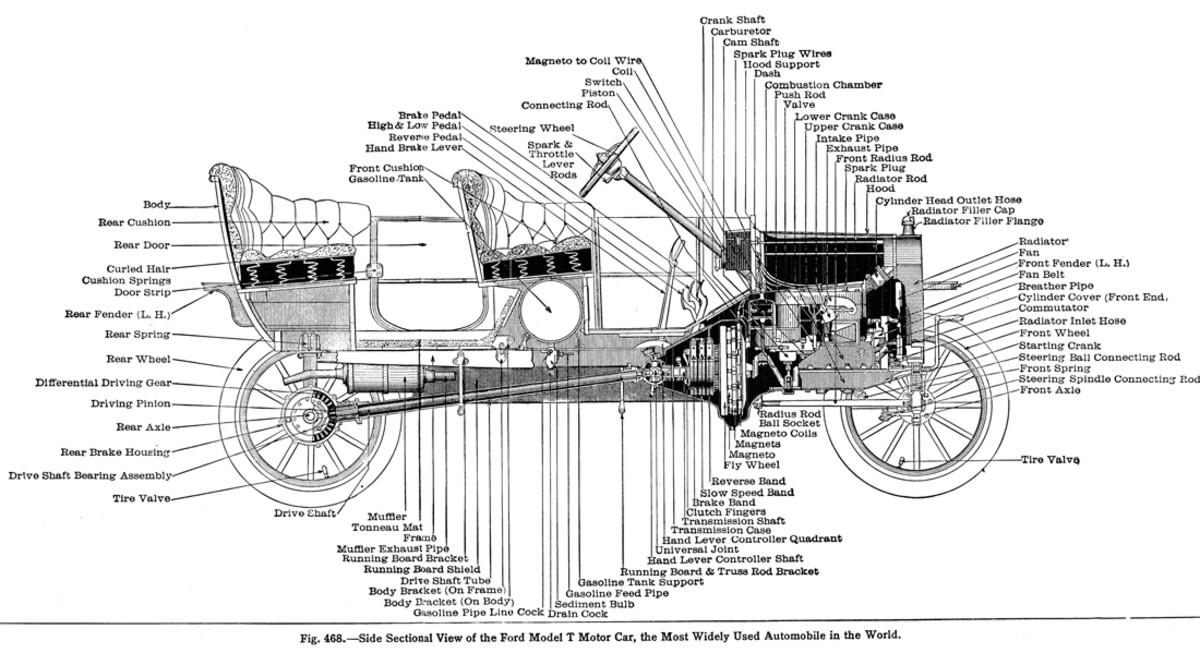 Model T Diagram