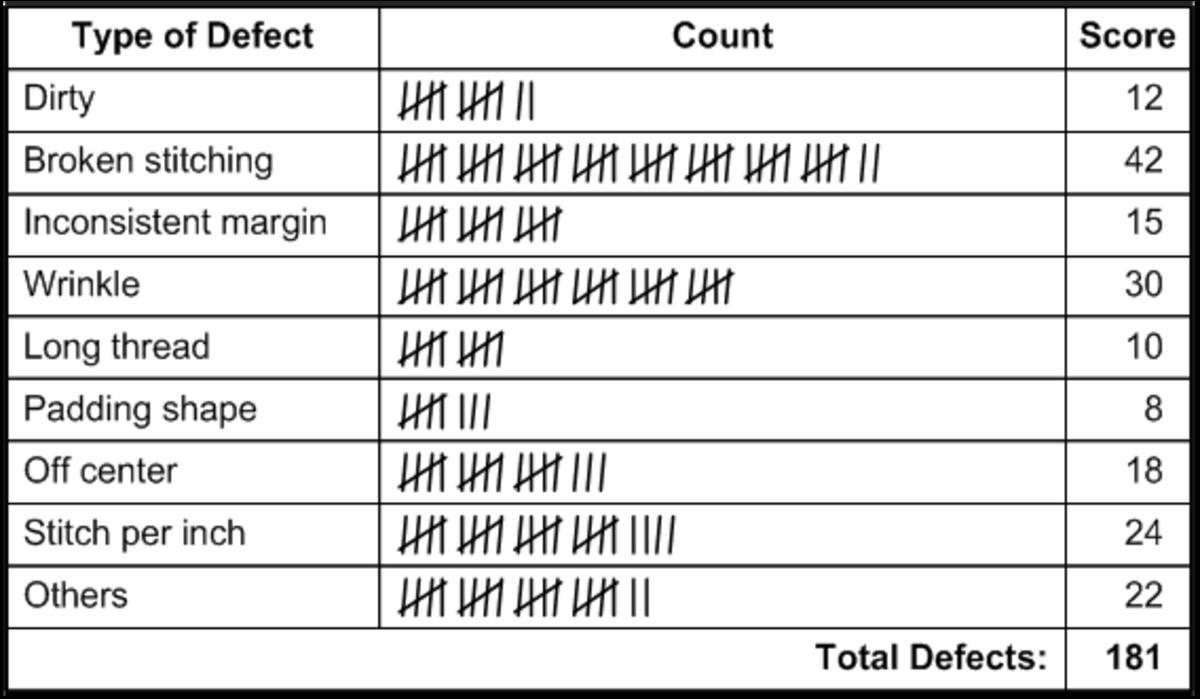 check-sheets-the-fundamental-data-collection-technique