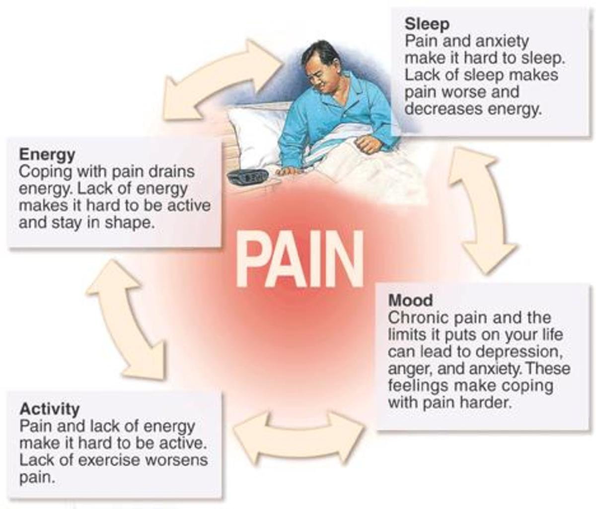 For many Fibromyalgia sufferers, it isn't uncommon for them to feel hopeless. They have most likely tried everything to get relief and hardly any advice from others will be news to a sufferer. It's a vicious cycle of discomfort.