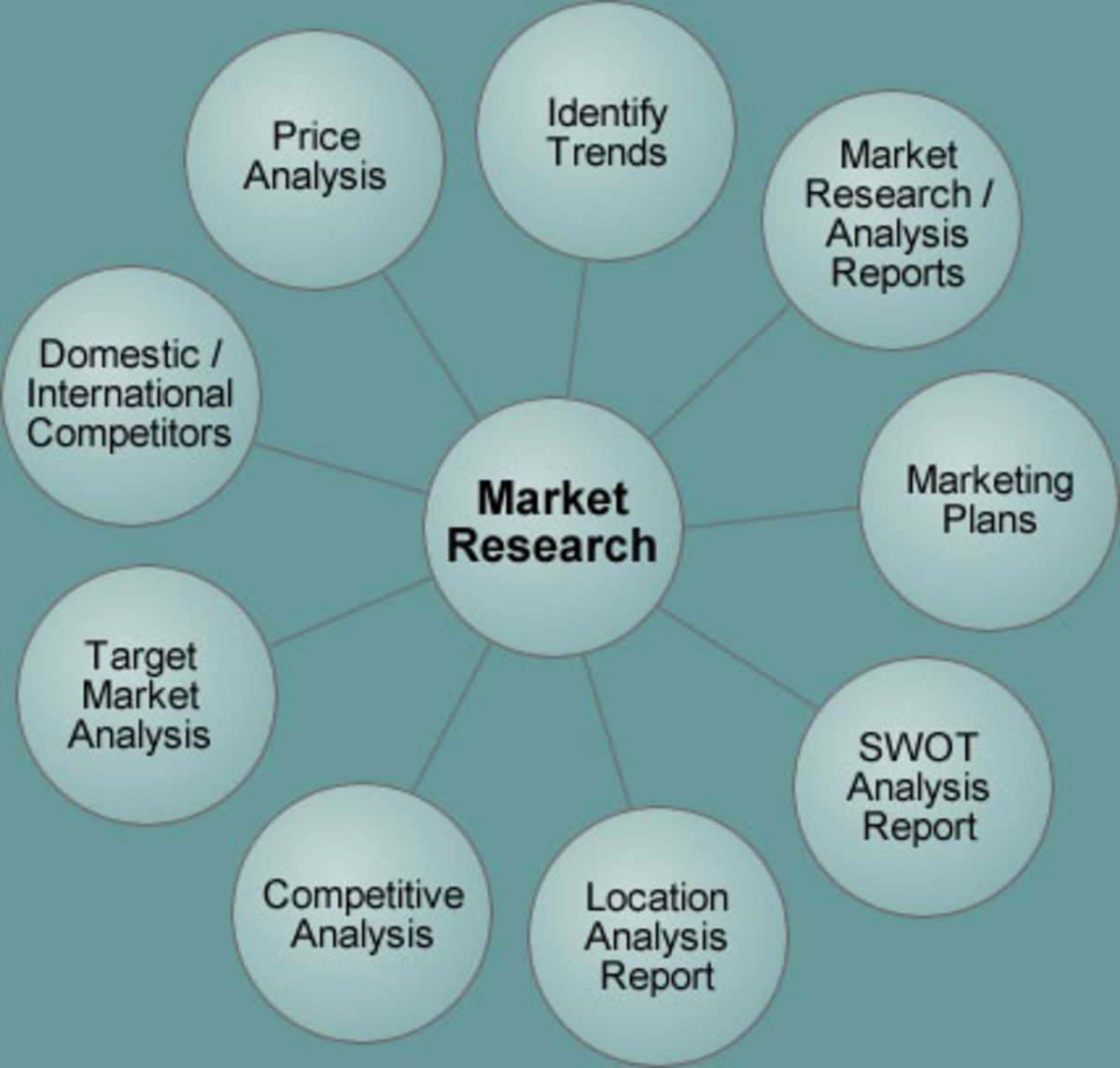 What is Market Research and The Marketing Mix (7P's and 7C's)?