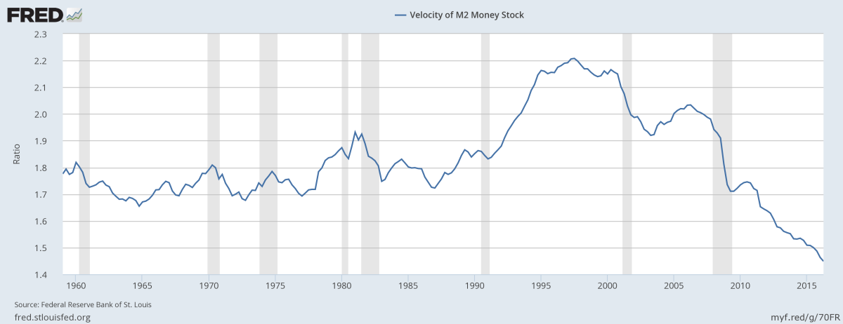 Chart Showing the Velocity of Money€ in the United States Economy Dating Back to the Late 1950s.