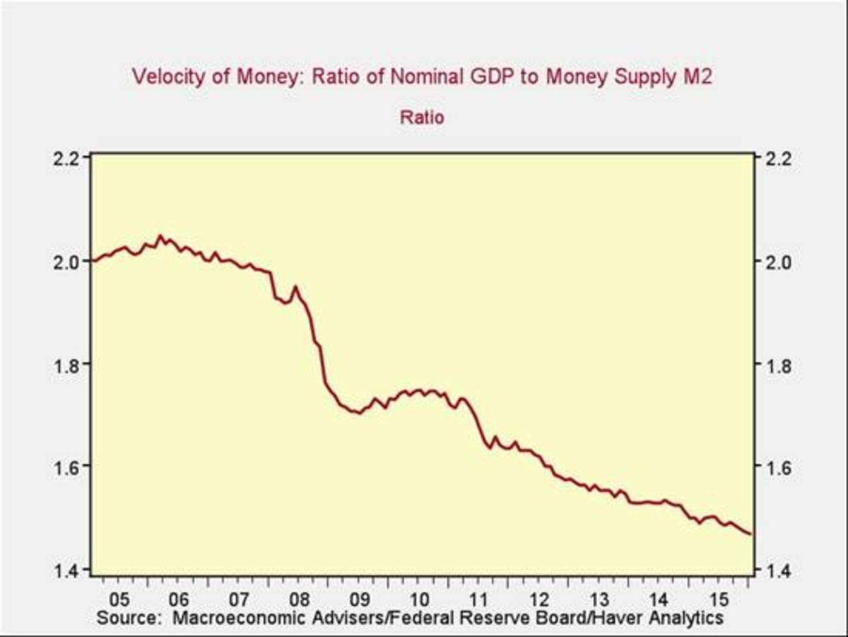 The Velocity of Money has been on a decline since the housing market bubble peaked in 2006.