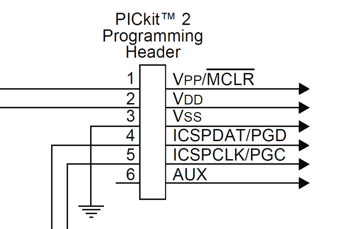 The PicKit programming header. Pin number 1 is marked by a small arrow on the device.