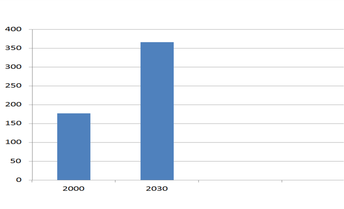 Wild S, Roglic G, Greene A, et al (2004): Global prevalence of diabetes: estimates for the year 2000 and projections for 2030. Diabetes Care, 27: 1047-1053.
