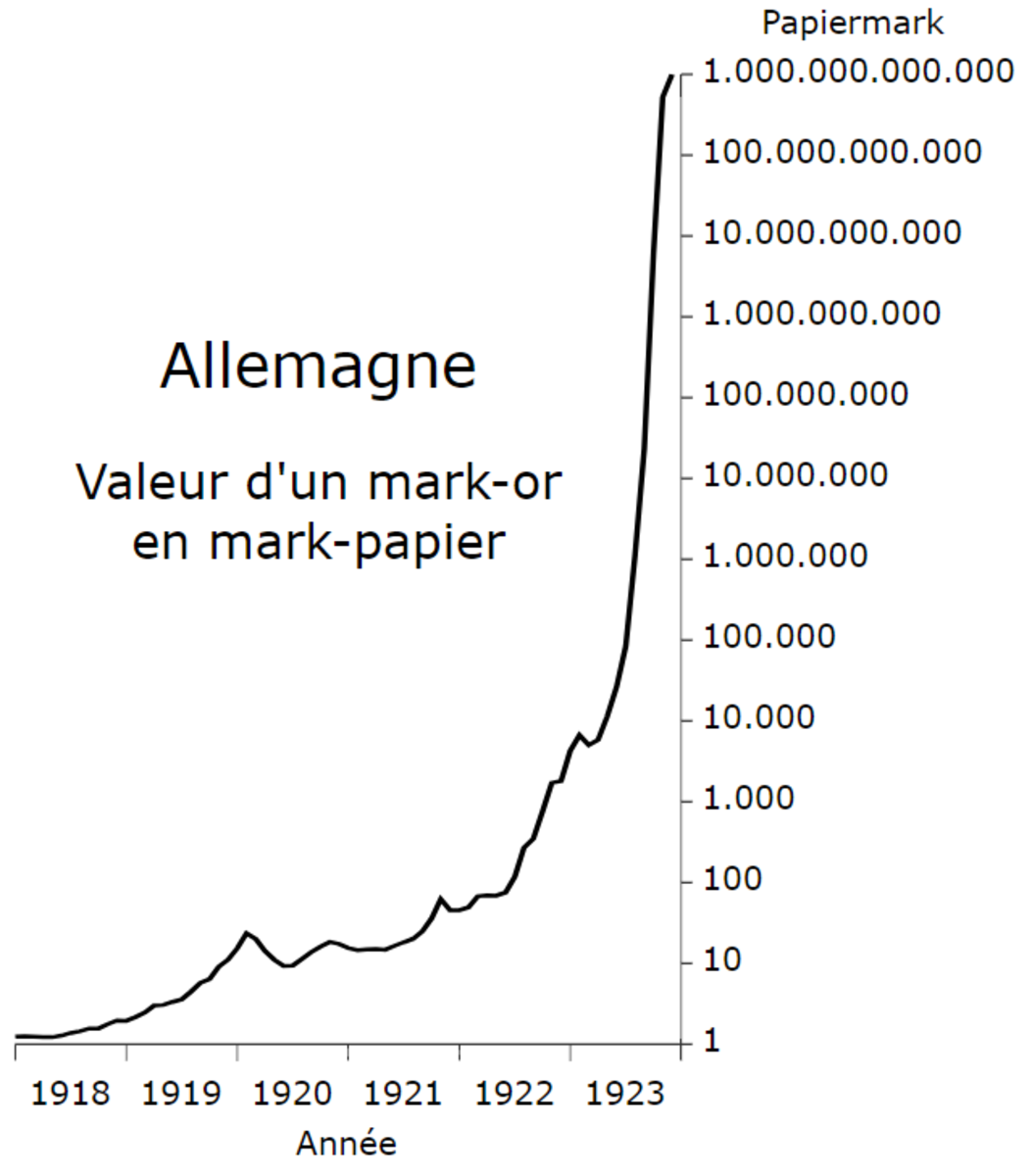 Note that Weimar hyper-inflation didn't begin until 1922 : during the proceeding years, the value of the German currency had been stable or actually improved.