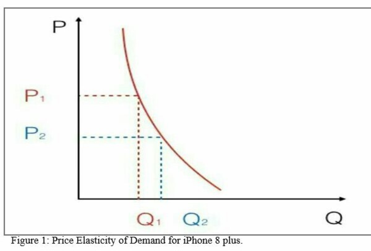 Essay on Demand and Market Equilibrium for Apple's iPhone 8 Plus