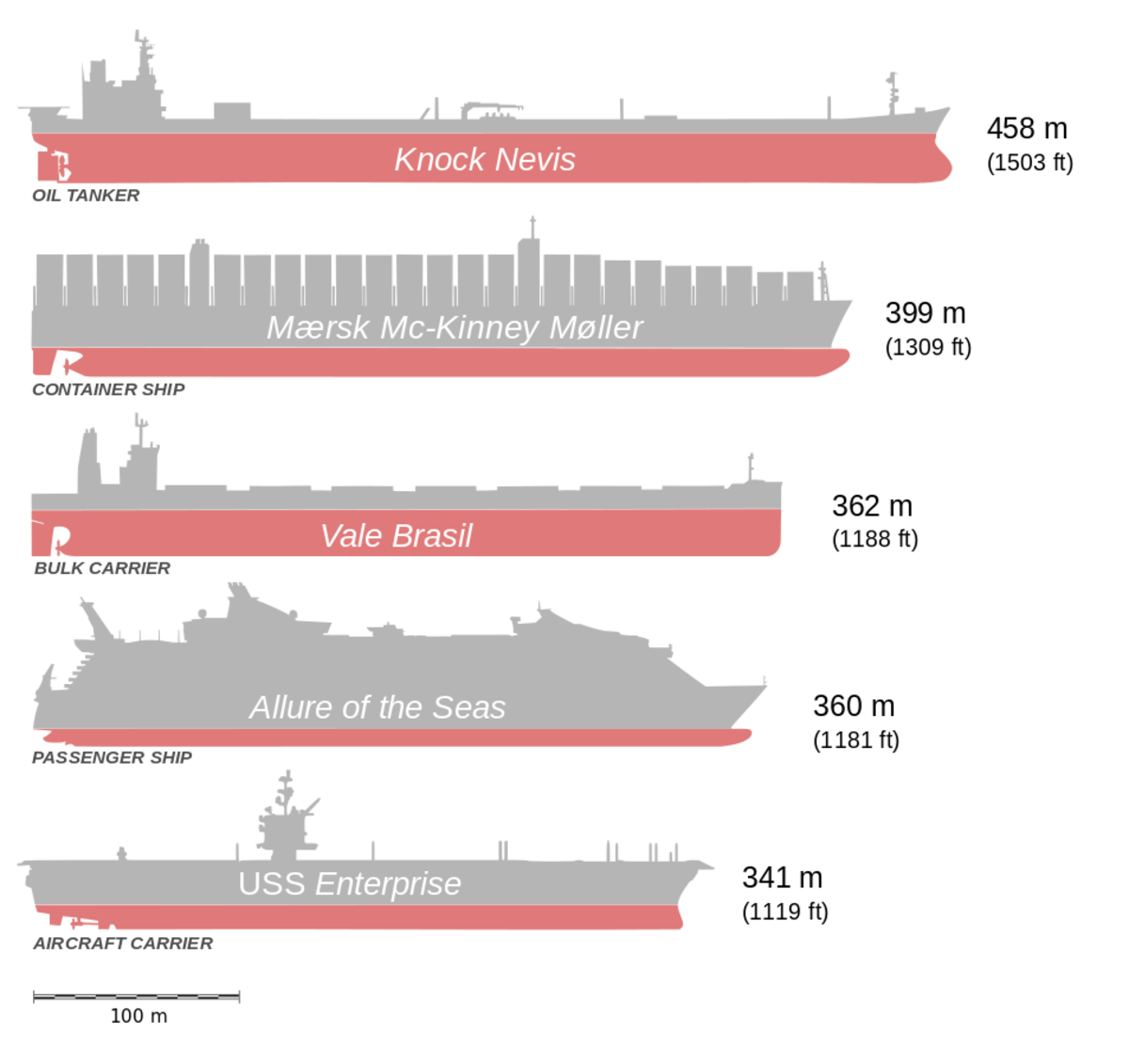 Length Comparison between OOCL Ships and Other Longest Ships