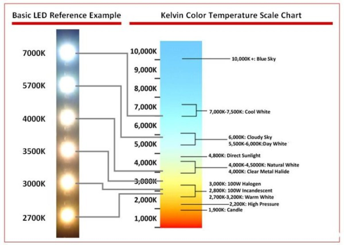 Color temperature in Kelvin