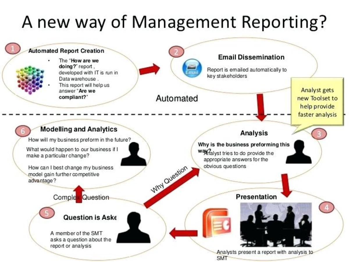 How to start with Business/Management Reporting